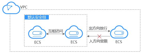 云服务器安全组架构