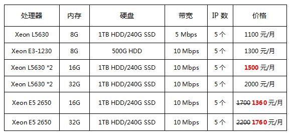 香港服务器配置表