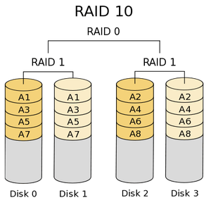 香港服务器RAID 0/RAID 1/RAID 5/RAID 10的区别