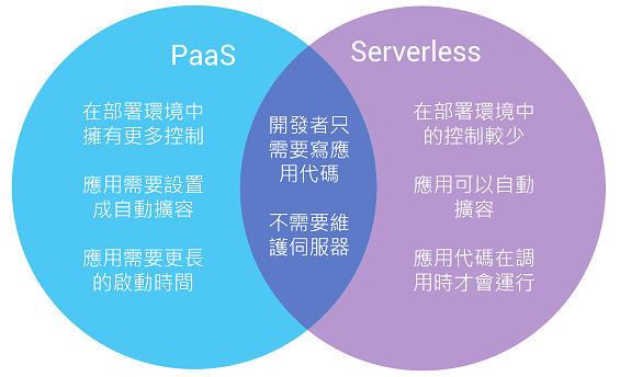 无服务器计算概述