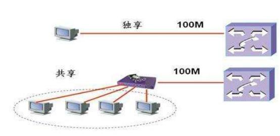 香港服务器独享带宽和共享带宽