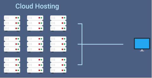 云服务器和虚拟主机的区别有哪些?
