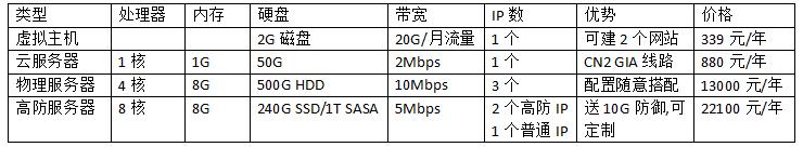 香港网站服务器多少钱一年?香港网站服务器价格表