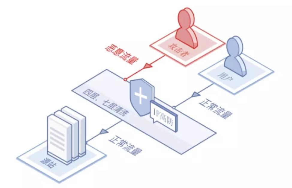 高防IP如何防御DDOS攻击?高防IP防御原理