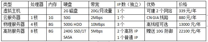网站服务器配置价格表