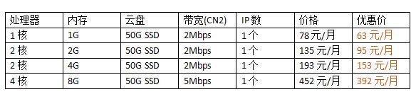 日本云服务器价格表