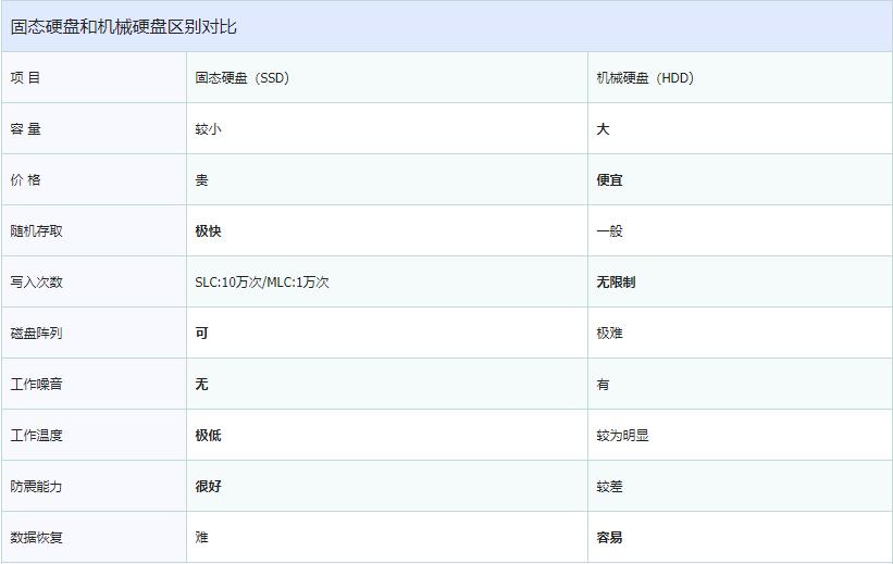 香港服务器用SSD固态硬盘