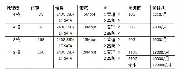 香港高防服务器价格表